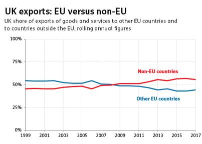 EU vs Non-EU cropped